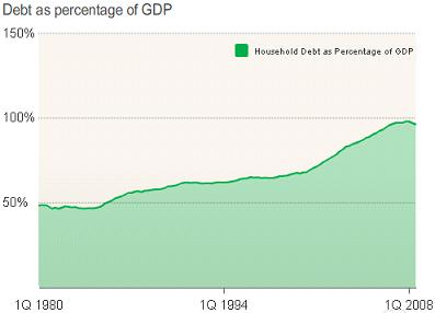 Household debt to GDP in the United States