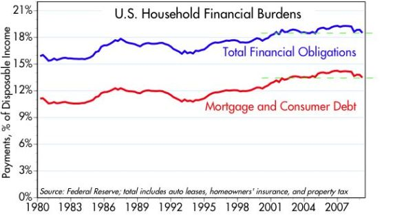 story americans besieged debt spend monthly income payments