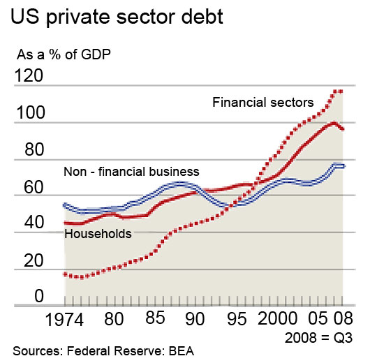 Household Debt = Black Swan. Financial Debt = Reincarnation of Elvis as a Black Dinosaur With Blonde Pompadour