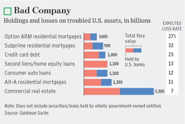 holdings & losses on troubled assets usa