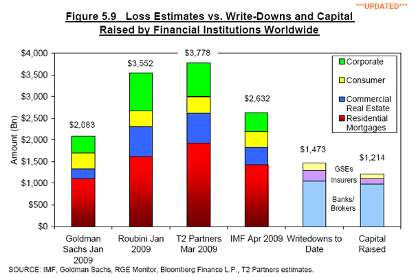 EQUITY CAPITAL in the American financial system is completely wiped out in all scenarios depicted above -- based on the estimate of total systemic equity capital of $1.5 trillion. In a fair world stock investors in financials would be dead and buried and debt providers would be frozen chicken at the supermarket just waiting to be bought and barbecued.