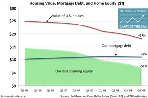 Americans still have a ton of home equity, but which ones?