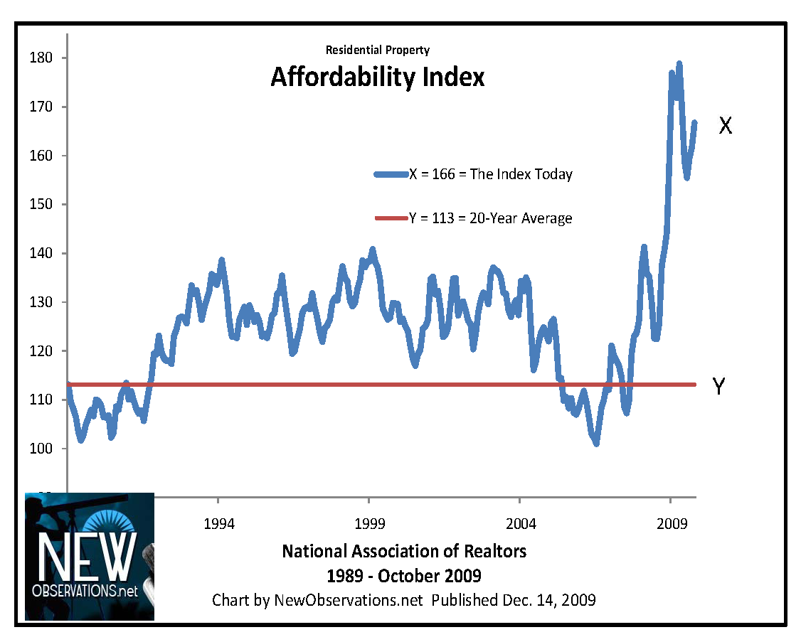 Measure of the Affordability of Homes