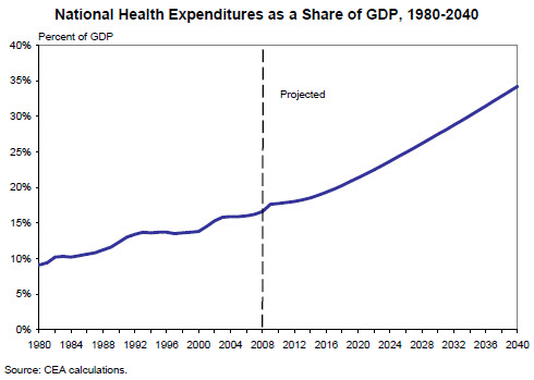 The cost escalation described in this graph would, if it comes to pass, wreck or hobble our economy.