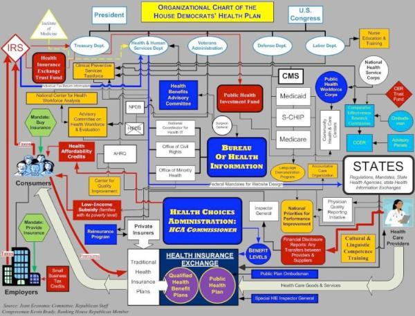 The Wild & Crazy Chart of Democratic Health Reform