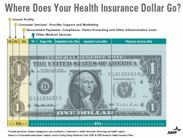 What does a medical dollar pay for?