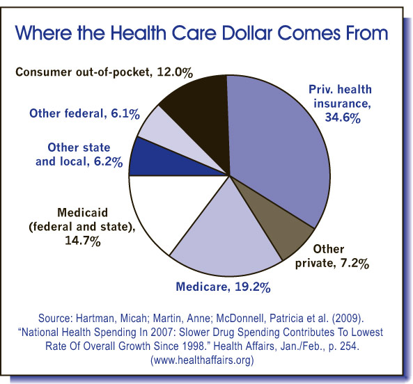 Who Pays Our Medical Bills?