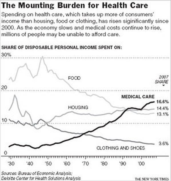 1 medical care percent of budget v housing food clothing_resize 200