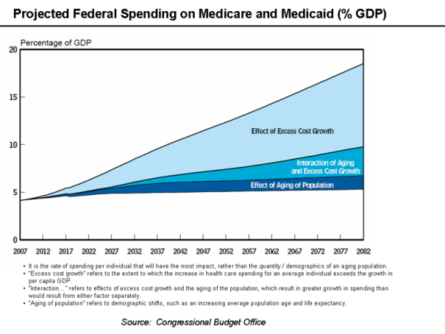 1 medicare medicaid projected federal spending