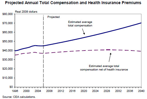 2 compensation growth and net of health costs
