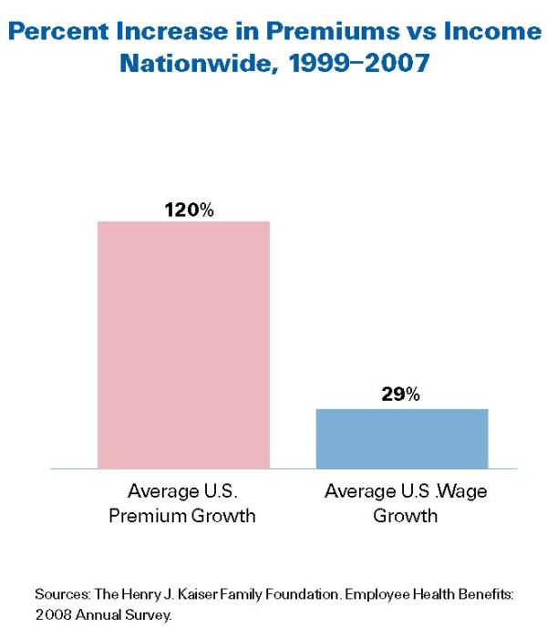 cost premium growth versus wage growth 1999 2007