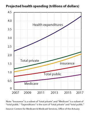 cost trillions 2007 2017