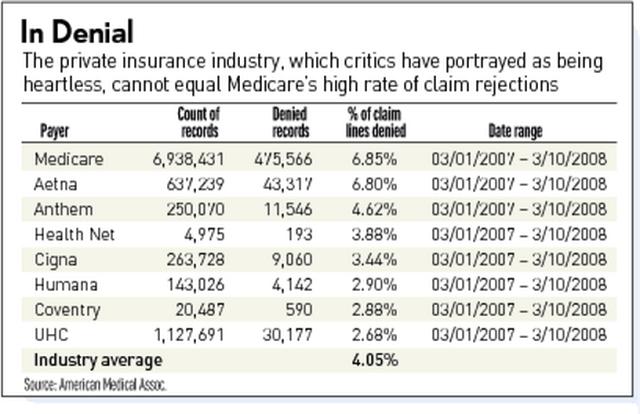 denial rates_resize 200