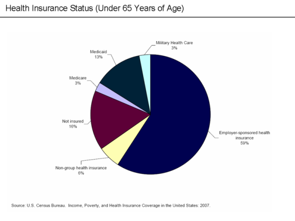 insurance type of coverage
