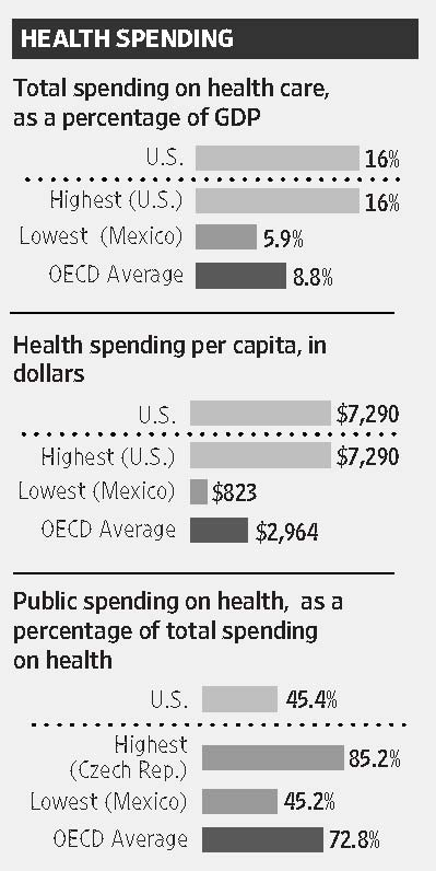 pay how much three charts usa v other countries