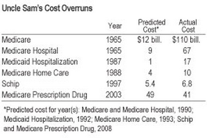 reform cost overruns prediction versus reality_resize 250