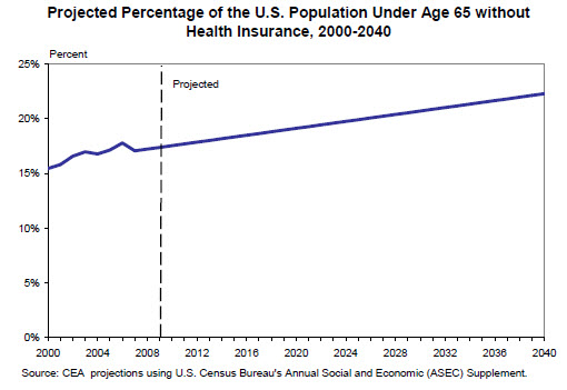 uninsured population