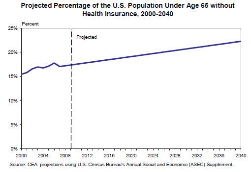 uninsured population