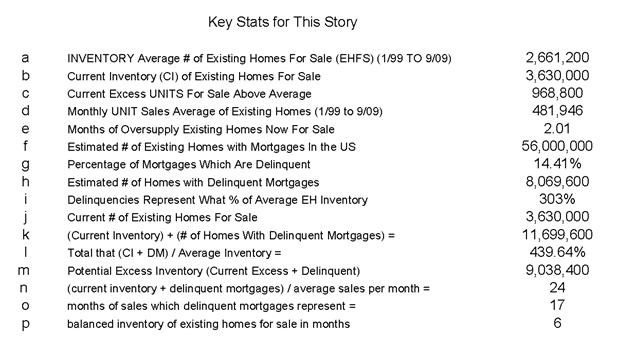 Inventory Key Stats 20091119