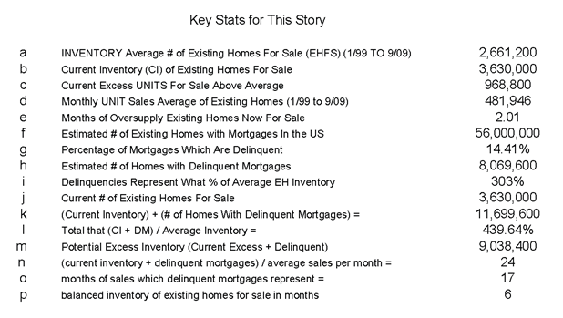 Inventory Key Stats 20091119