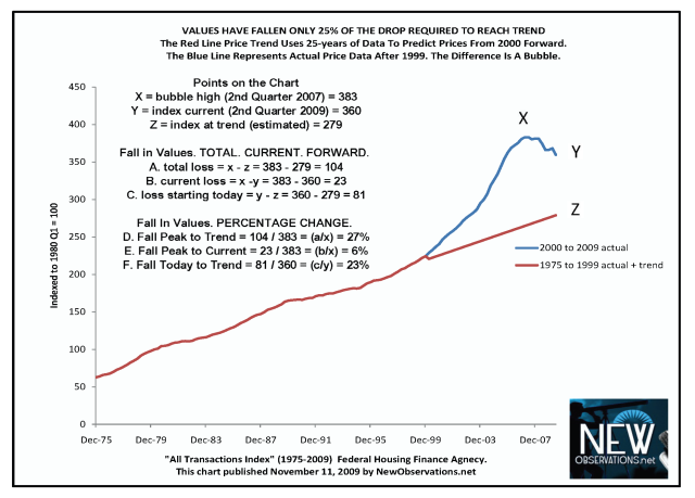 property price index FHFA 1975 to 2009 by NewObservations.net