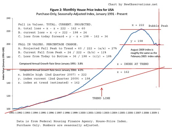 property price index fhfa 1991 forward by NewObservations.net
