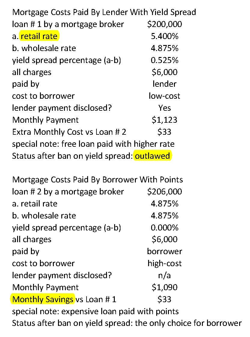 Mortgage Charges Meaning