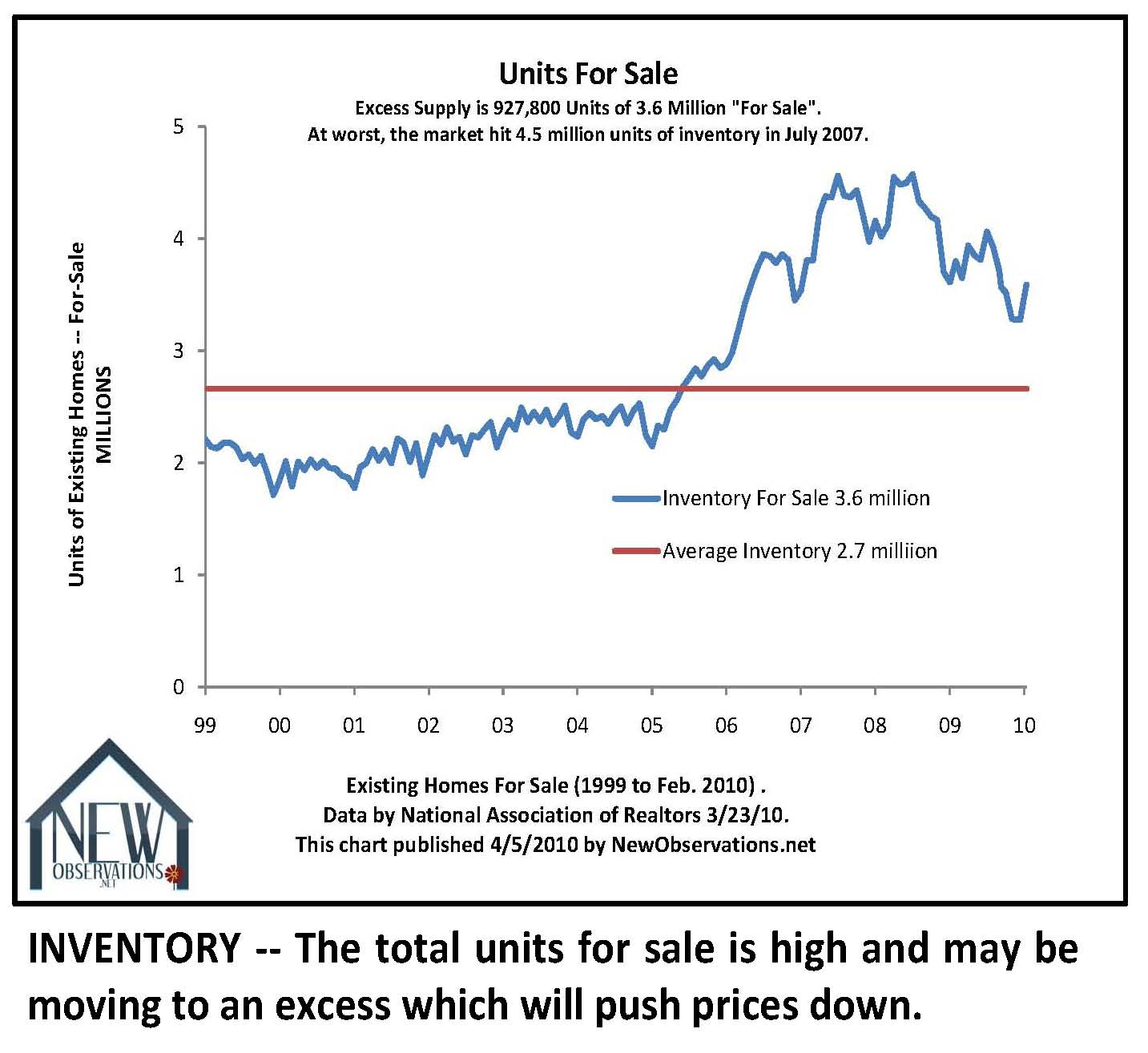 Thinking of selling your home the weight of evidence says get it print 10 key charts nvjuhfo Image collections
