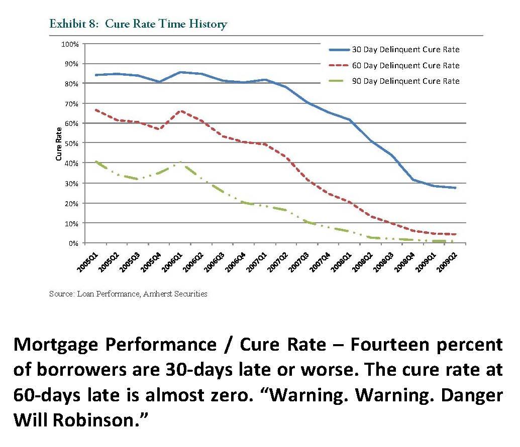 10-key-charts-mortgage-delinquencies-cure-rate.jpg