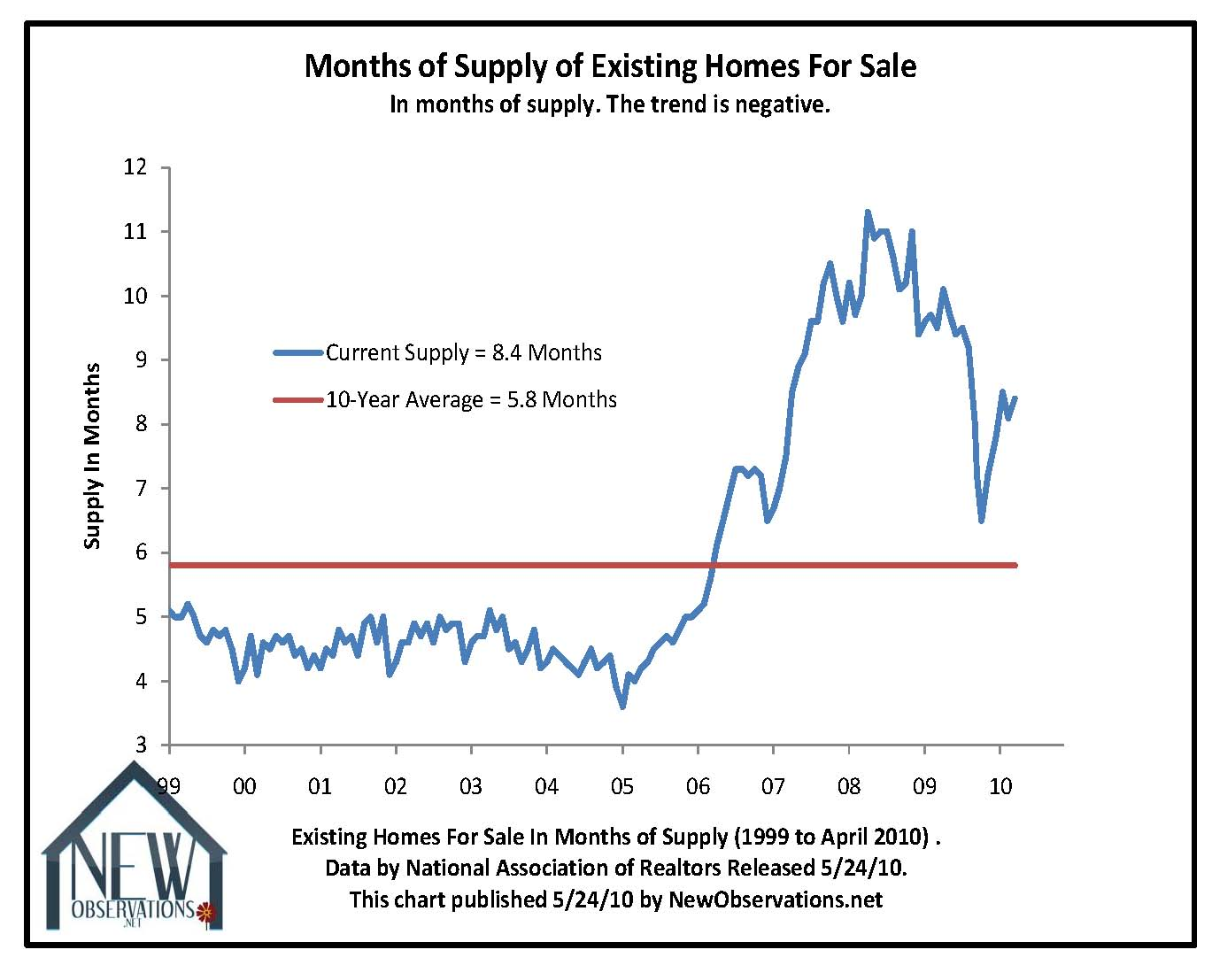 realtors say the housing fall is over, while inventory approaches