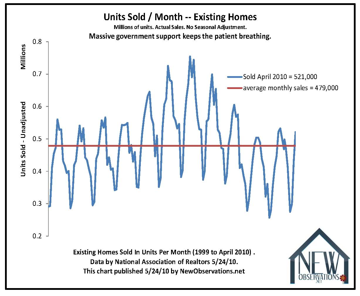 perma-bullish realtors are babbling about a return to rising house