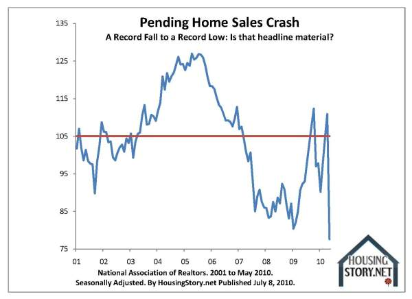 10-key-charts-pending-sales-contracts-1-nar-2001-to-2010-05-by-housingstory-net.jpg?w=600&h=436