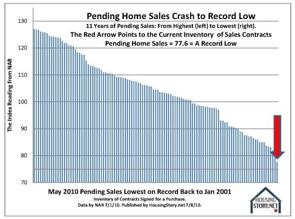 10-key-charts-pending-sales-contracts-2-nar-2001-to-2010-05-by-housingstory-net.jpg?w=600&h=447