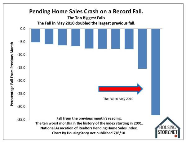 10-key-charts-pending-sales-contracts-3-nar-2001-to-2010-05-by-housingstory-net.jpg?w=600&h=460