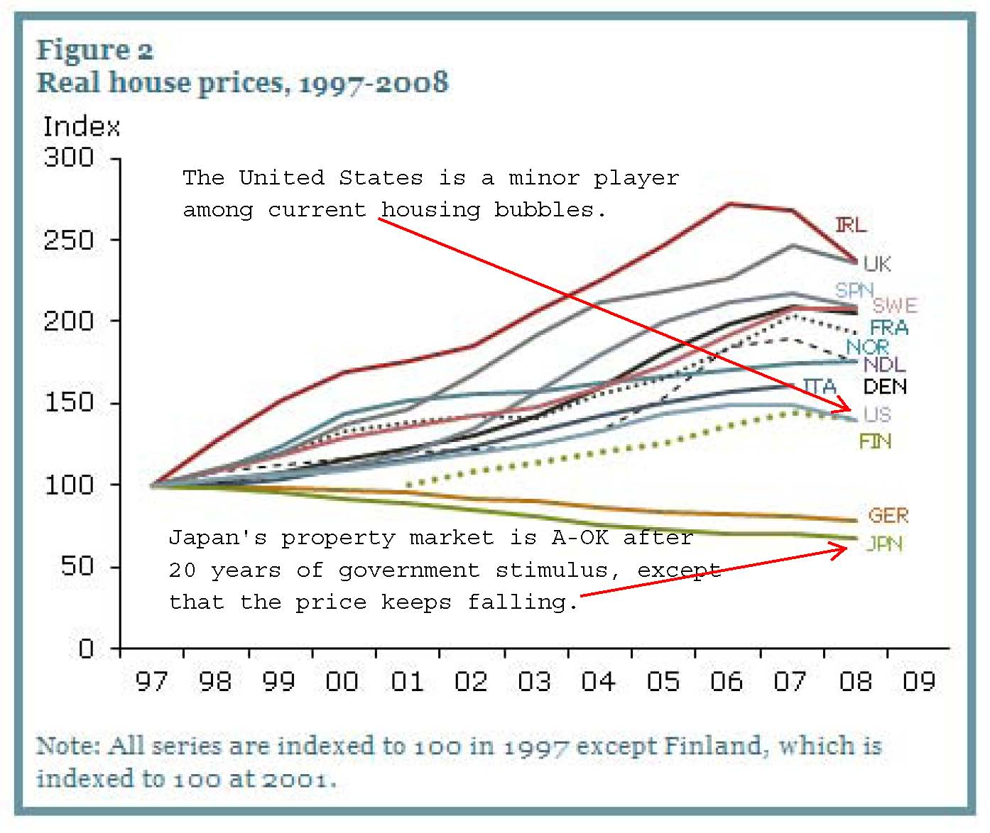The Aftermath of the Global Housing Bubble Chokes the World