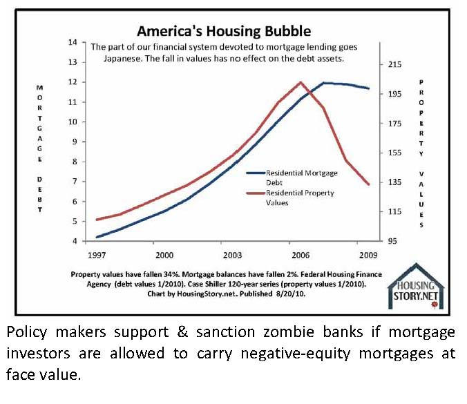 The Five Stages of America's Housing Bubble | Business Insider