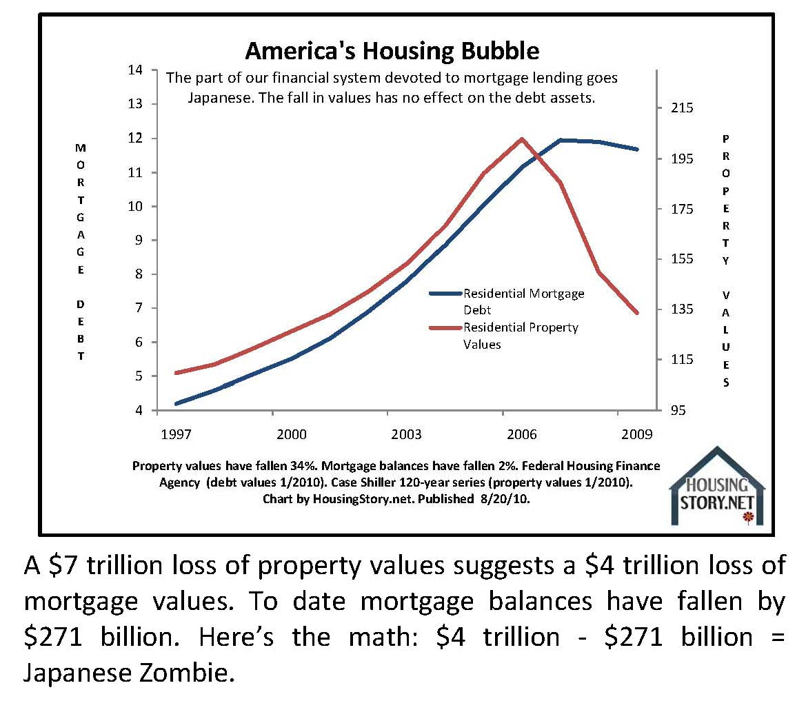 The housing bubble on the market of ontario