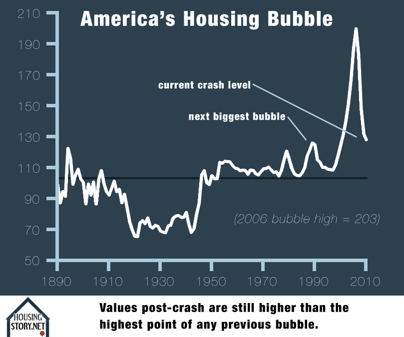 America's Housing Bubble: Still a Bubble