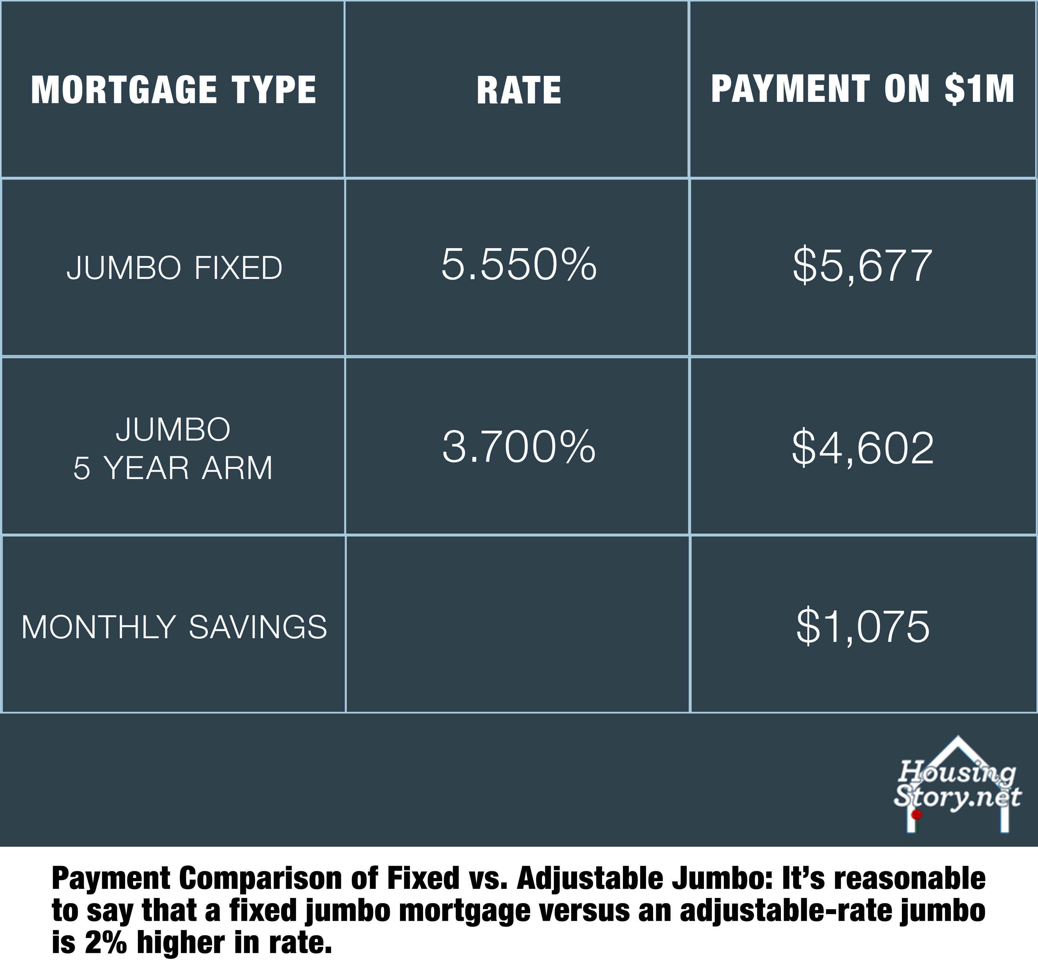 Insider's View on Jumbo Mortgages