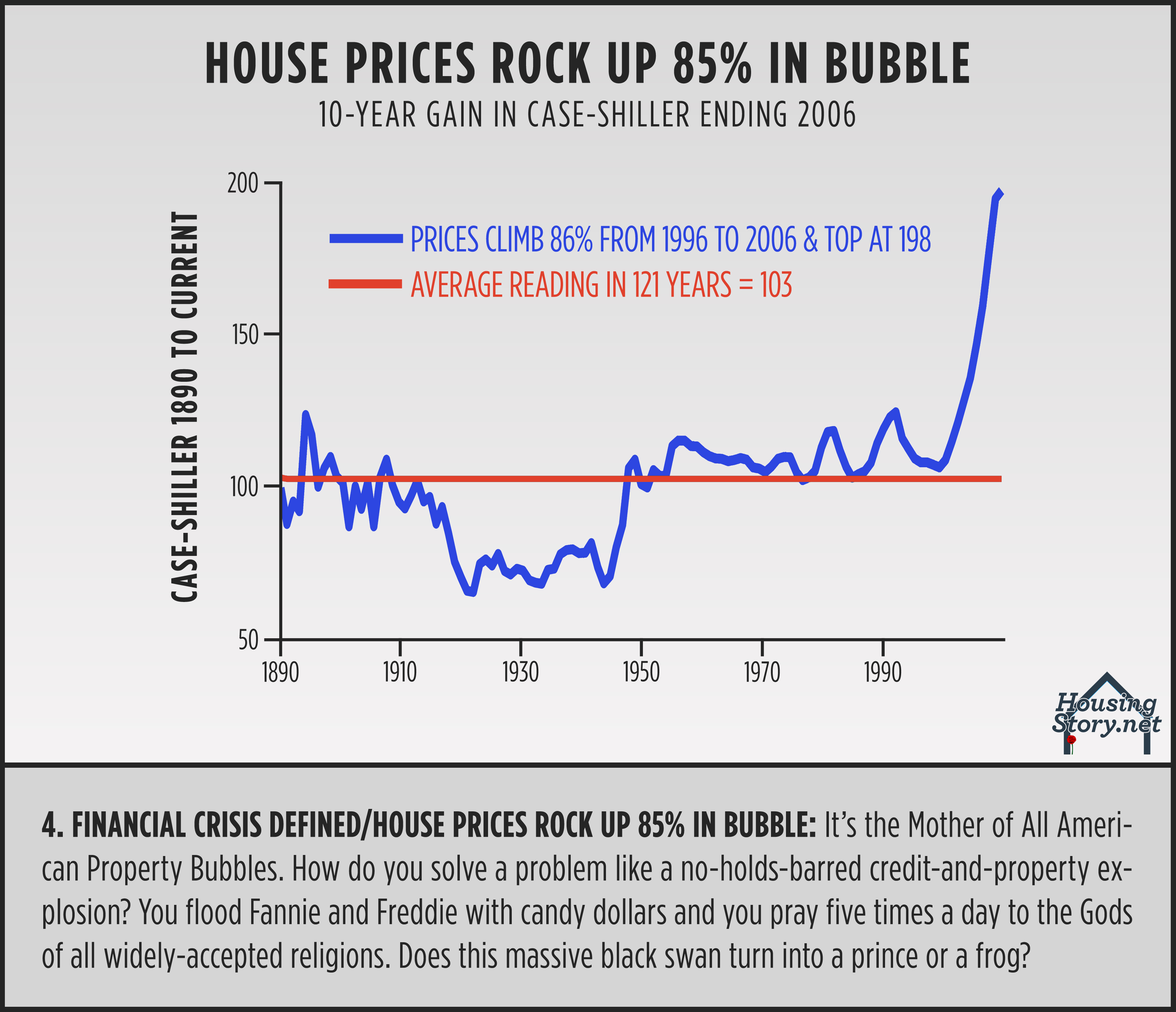 10 Key Charts To See Before You Buy Or Sell Your Home