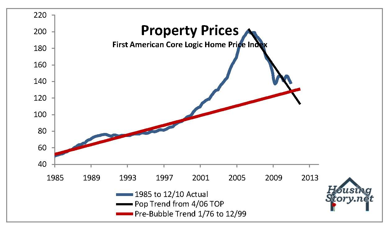 We re nearly at a 50 fall in nationwide real estate prices business