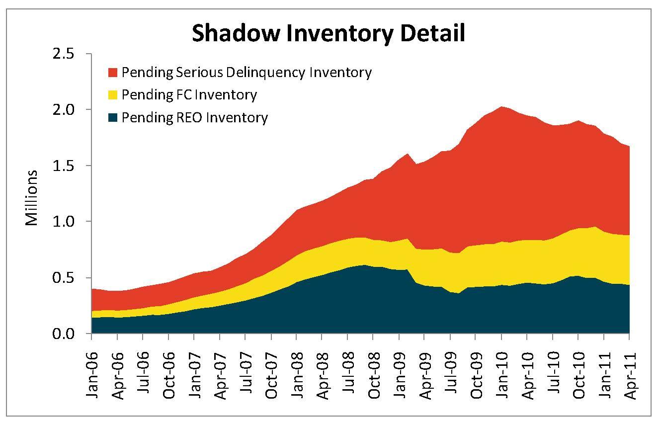 shadow inventory falls 200k units on reduced mortgage delinquencies